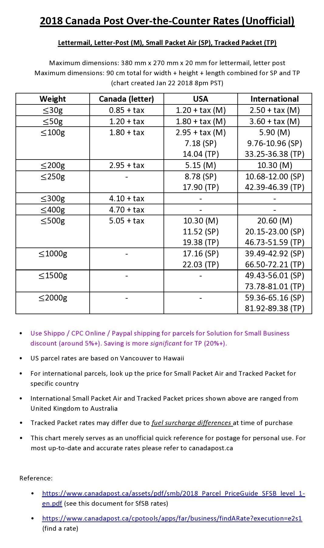 2017 canada post rates chart under 2kg the ebay canada community aloadofball Gallery